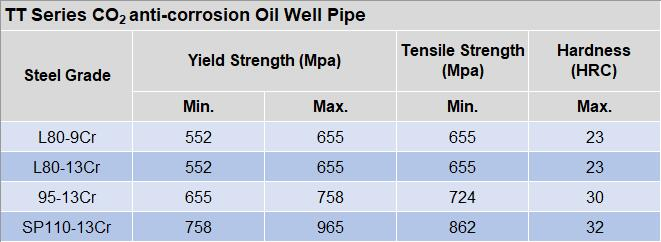 CO2 anti-corrosion oil well pipe