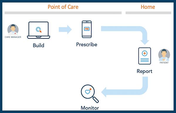Active Patient Engagement.png