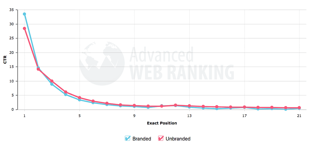 Advance Web Ranking Chart