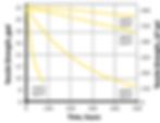 Kevlar Termal Performance Graph 2.png