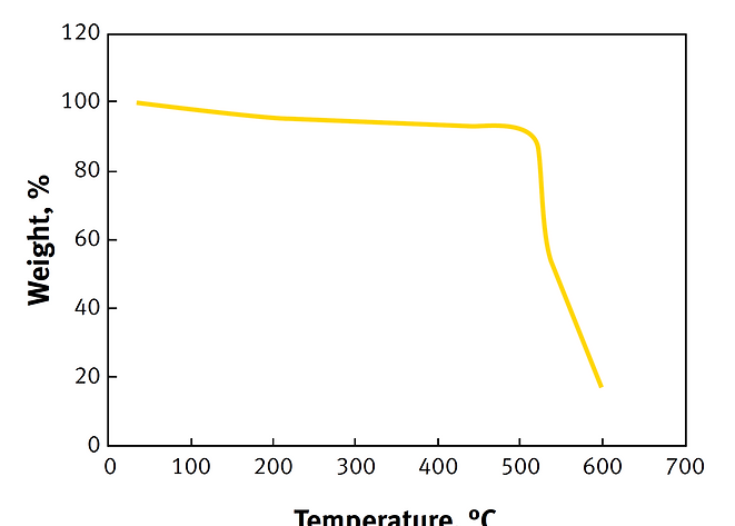 Kevlar Termal Performance Graph.png