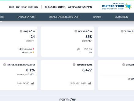 Aantal nieuwe COVID-19 besmettingen in Israël iets toegenomen
