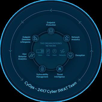 cynet-360-diagram-1.png