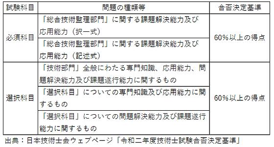 令和二年度技術士試験合否決定基準(総監).png