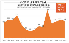 How many homes sell on MLS per year West of the Trail?