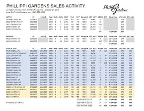 Latest Phillippi Gardens Sales info (10/27)