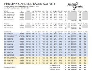 Latest Phillippi Gardens Sales info (10/27)