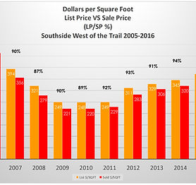 $ per square foot and percent of change.