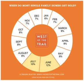 When most homes West of the Trail sell...