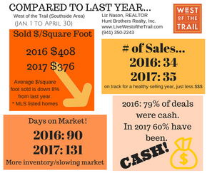West of the Trail Sales Activity Jan - May