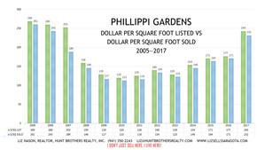 SALES VALUES IN PHILLIPPI GARDENS 2005-2017