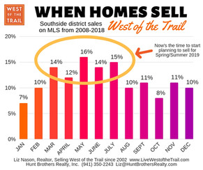 When do most homes sell (West of the Trail)?