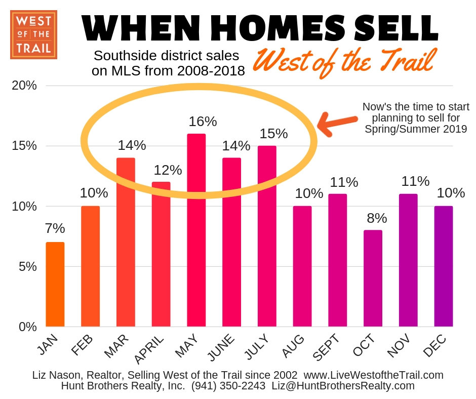 West of the Trail When to Sell 2019.jpg