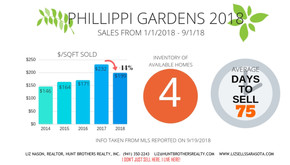 PHILLIPPI GARDENS 2018 SALES ACTIVITY...