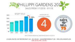 PHILLIPPI GARDENS 2018 SALES ACTIVITY...