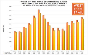 What percentage off the List Price do homes sell for West of the Trail?