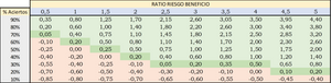 Ratio Riesgo Beneficio