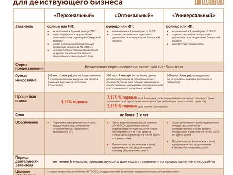 Финансовая господдержка начинающих и действующих предпринимателей Самарской области