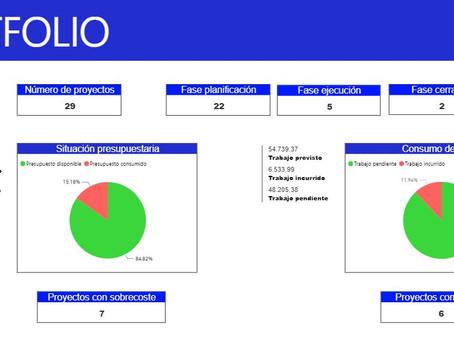 Capacidades de Microsoft Project (I): Gestión de carteras