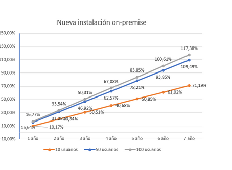 Precios: Project Server vs Project online