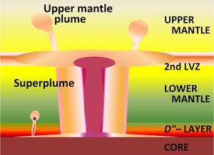 Lower_Mantle_Superplume.PNG