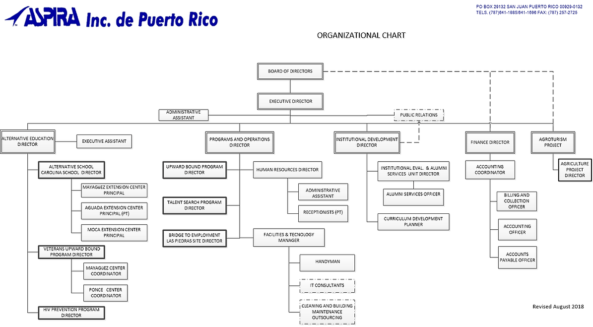 ORGANIZATIONAL-CHART-ADMIN-ETS.png