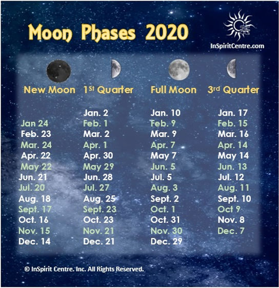 Moon Phases 2020 InSpirit Centre Metaphy