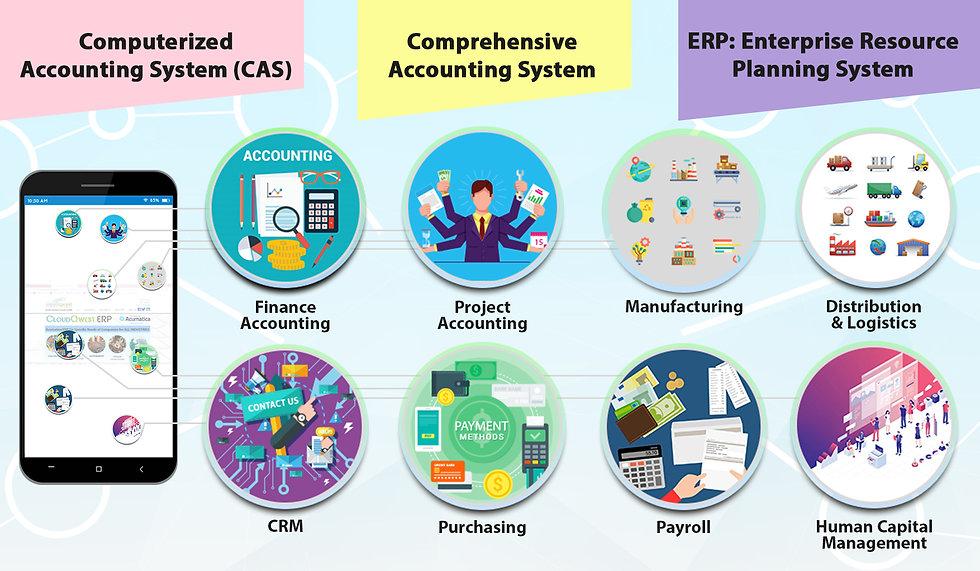 Acumatica Cloud ERP functionalities