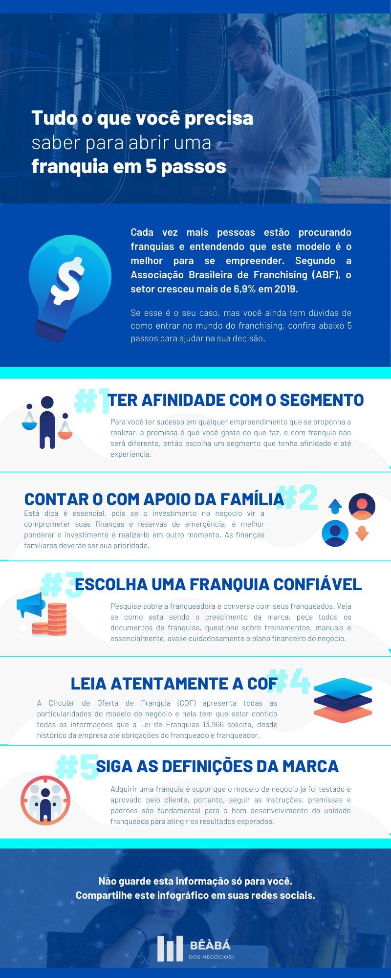 infográfico 5 passos para comprar uma franquia