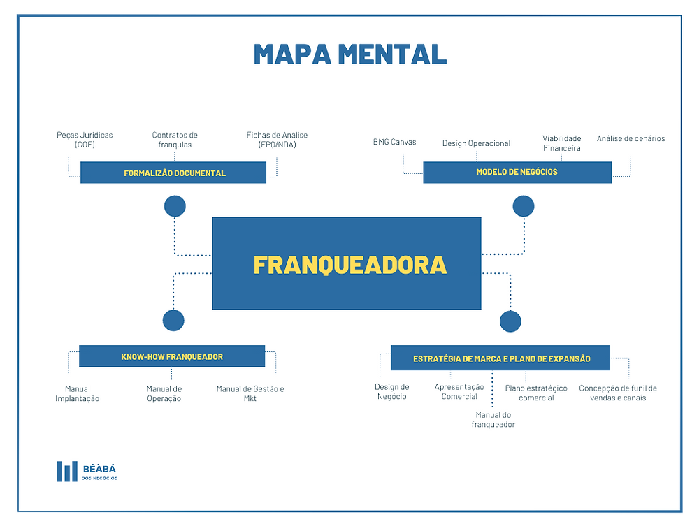 Mapa mental de formatação de franquia