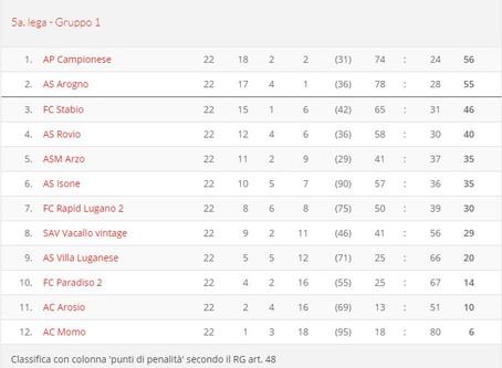 Campionato 2017/2018 - riflessioni