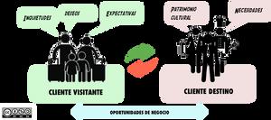 Abordaje holístico Investigación cualitativa