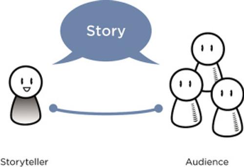 Ilustración de un narrador y su audiencia (fuente: http://rosenfeldmedia.com/books/storytelling-for-ux/)