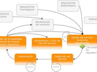 Gestión de proyectos con foco en los usuarios y los clientes