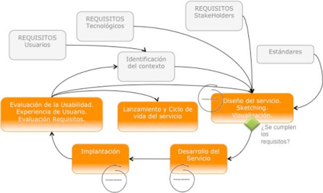 procesos UCD