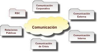 Dimensiones de la Comunicación en la Empresa