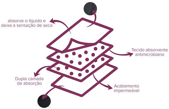 Intera calcinha absorvente reutilizável para incontinência urinária camada de tecido
