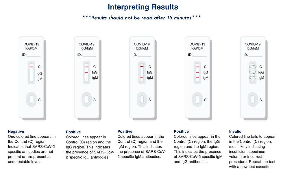 ACT Interpreting Results.jpg