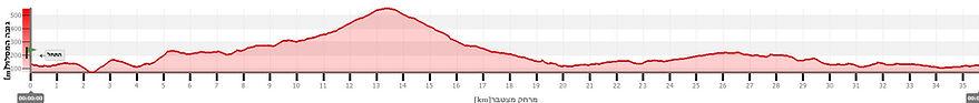 tavor1_graph.JPG