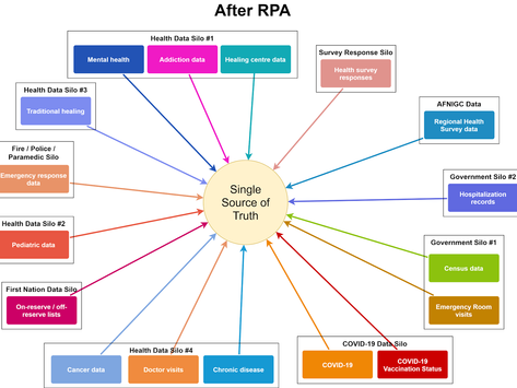 Improving Health Outcomes for First Nations with Robotic Process Automation (RPA)