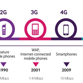 DEMYSTIFYING 5G | WHAT IS IT?