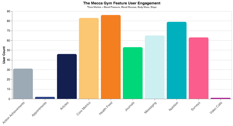 mecca gym,carium,virtual care engagement