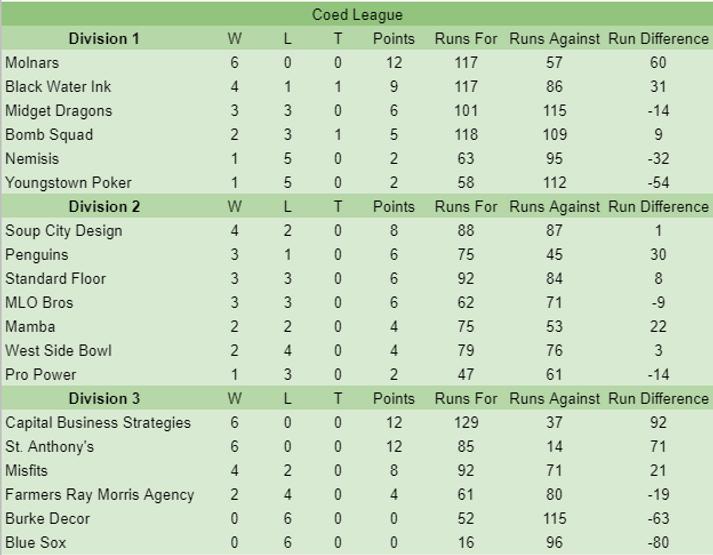 coed 6-6 Standings.PNG