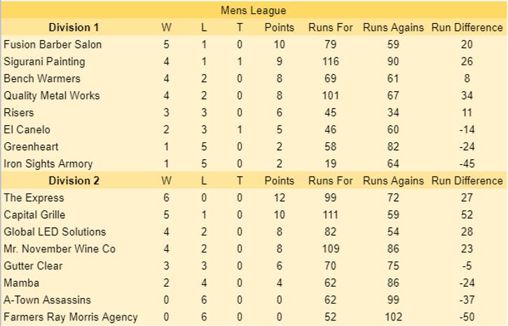 6-6 Mens Standings.PNG