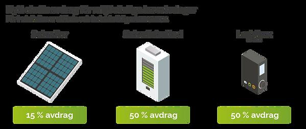 groent-skatteavdrag-start-2021 elektrike