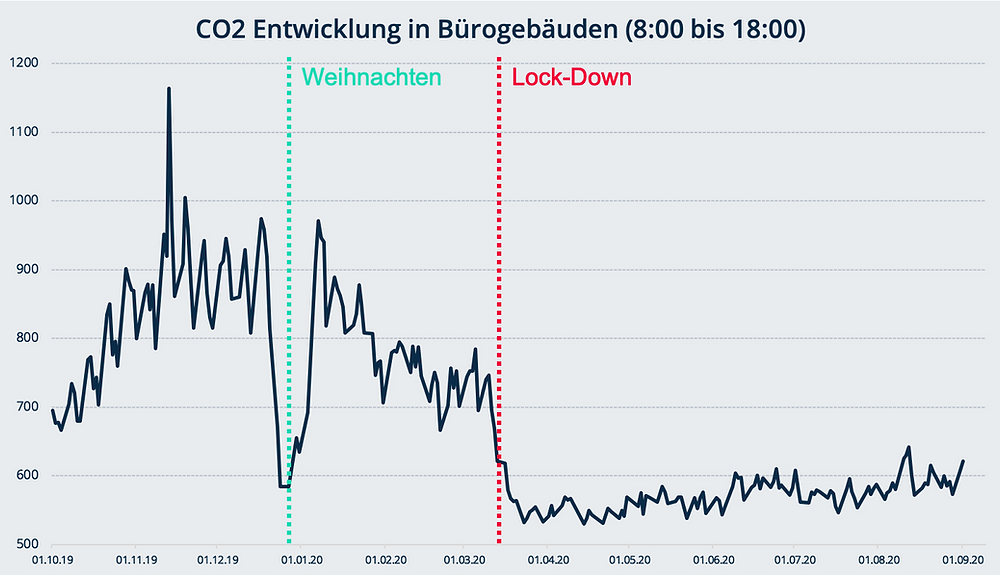 CO2-Messungen aus über 60 Bürogebäuden in der Schweiz.