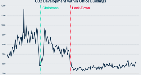 Workplace Occupancy Uncovered by Indoor Air-Quality Sensor Data