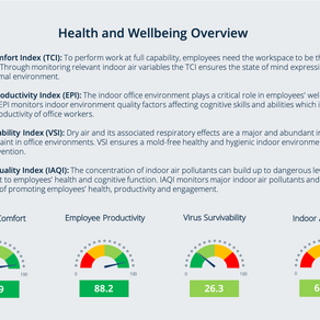 Tracking health-performance indicators to boost performance and economic value