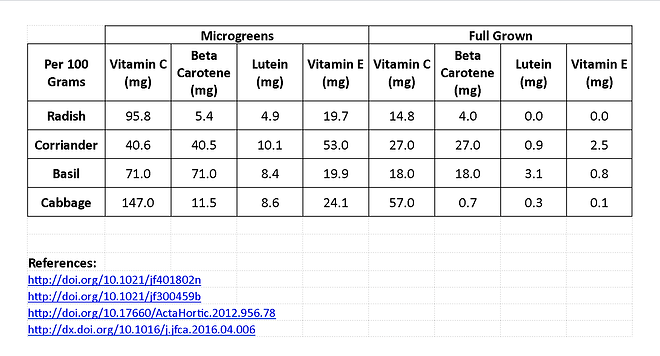 Nutrient Table Nov 2020.png