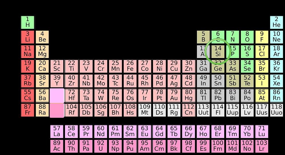 Periodiska systemet fakta för barn naturkunskap bNosy